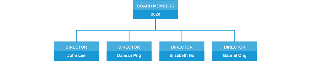 2018 ACTS board